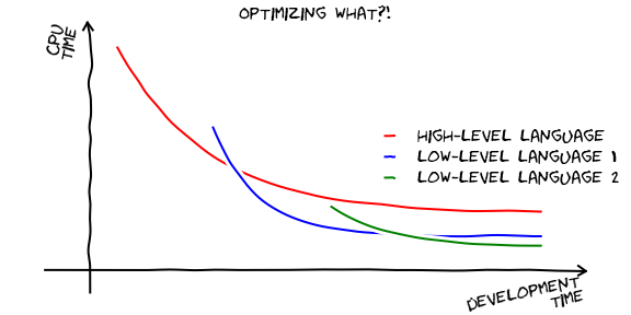 ¿Optimizando qué?