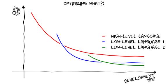 ¿Optimizando qué?